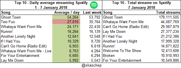 20180107 Total streams and averages.png  (Moderate)