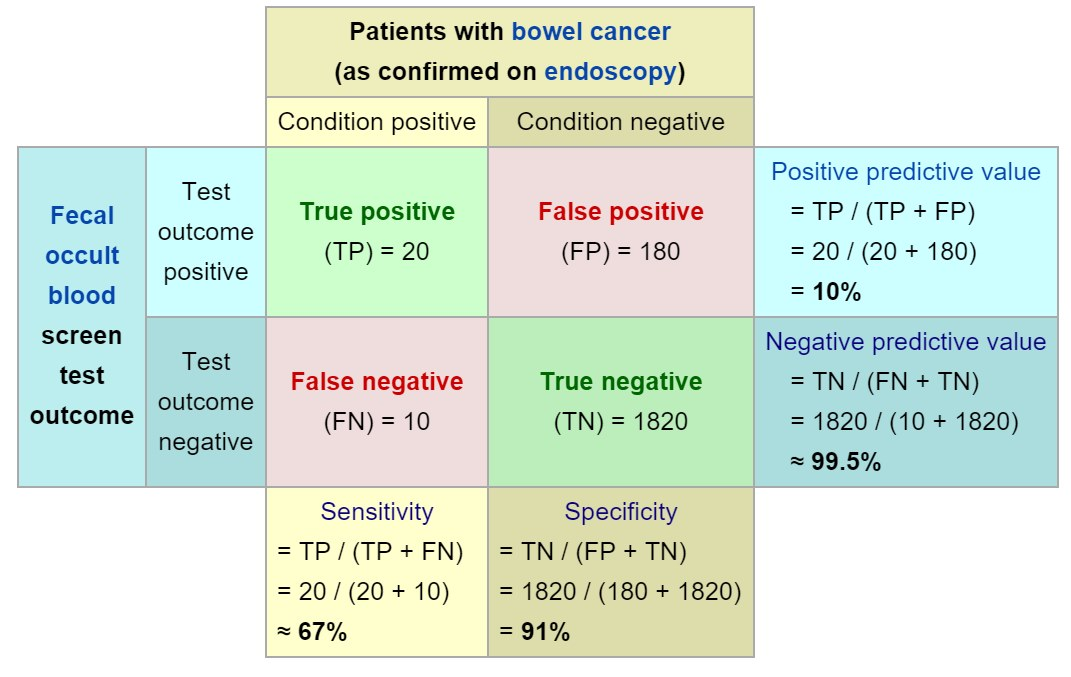 Sensitivity Vs Specificity Of A Lab Test Usmle Forums
