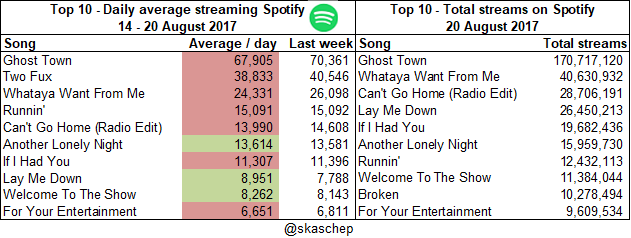 20170820 Total streams and averages.png  (Moderate)