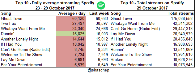 20171029 Total streams and averages.png  (Moderate)