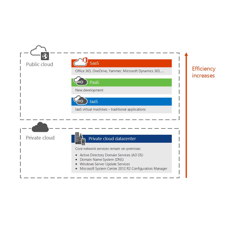 Microsofts enterprise cloud roadmap microsofts hybrid cloud 1betcityfo Image collections