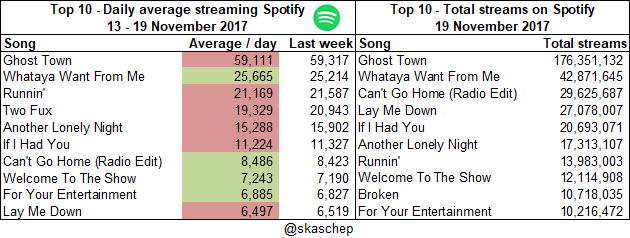 20171119 Total streams and averages.png  (Moderate)