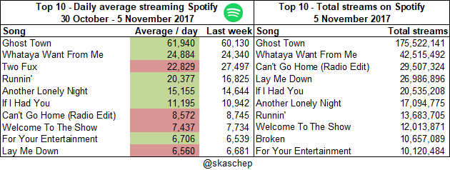 20171105 Total streams and averages.png  (Moderate)