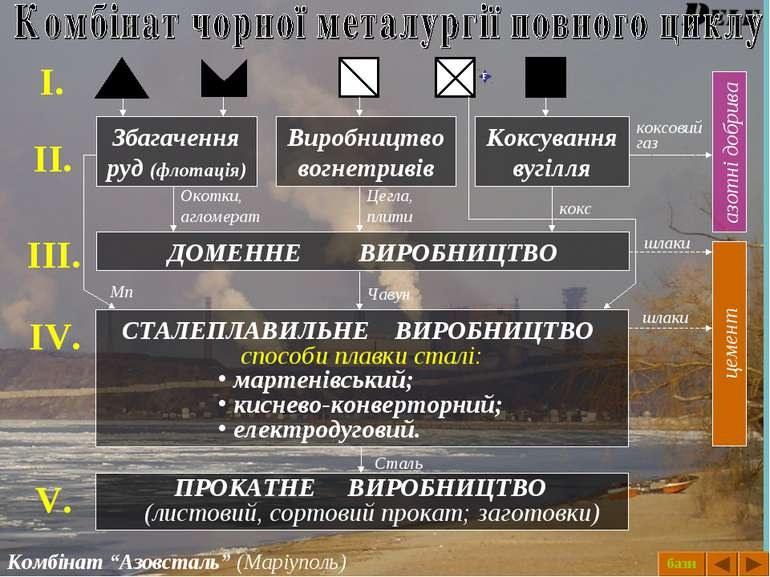 7dcd5a65ddd16f ... створює безвідходні виробництва, забезпечує безперервність  технологічного процесу, зменшує об'єм транспортних перевезень. Проте в  Україні резерви ...