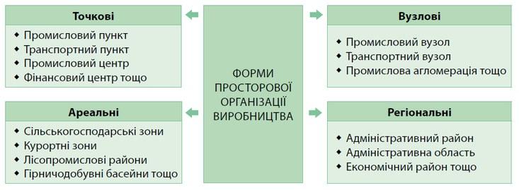 d1108efd01628d ... які тісно взаємодіють з природним середовищем, мають переважно ареальні  форми просторової організації виробництва: сільськогосподарські зони і  райони, ...