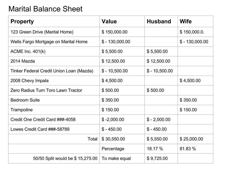 Marital Balance Sheet Example