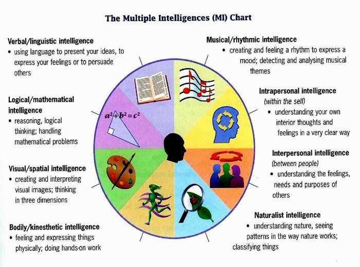 image regarding Howard Gardner Multiple Intelligences Test Printable named Numerous Intelligences - Microsoft within just Training