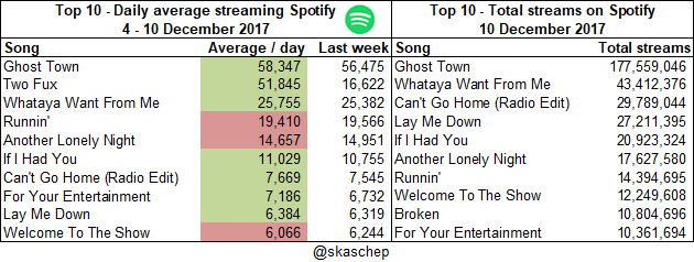 20171210 Total streams and averages.png  (Moderate)