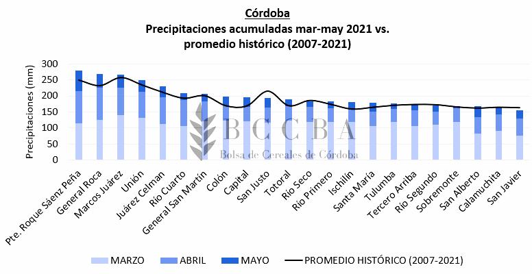 Gráfico precipitaciones.PNG  (Moderado)