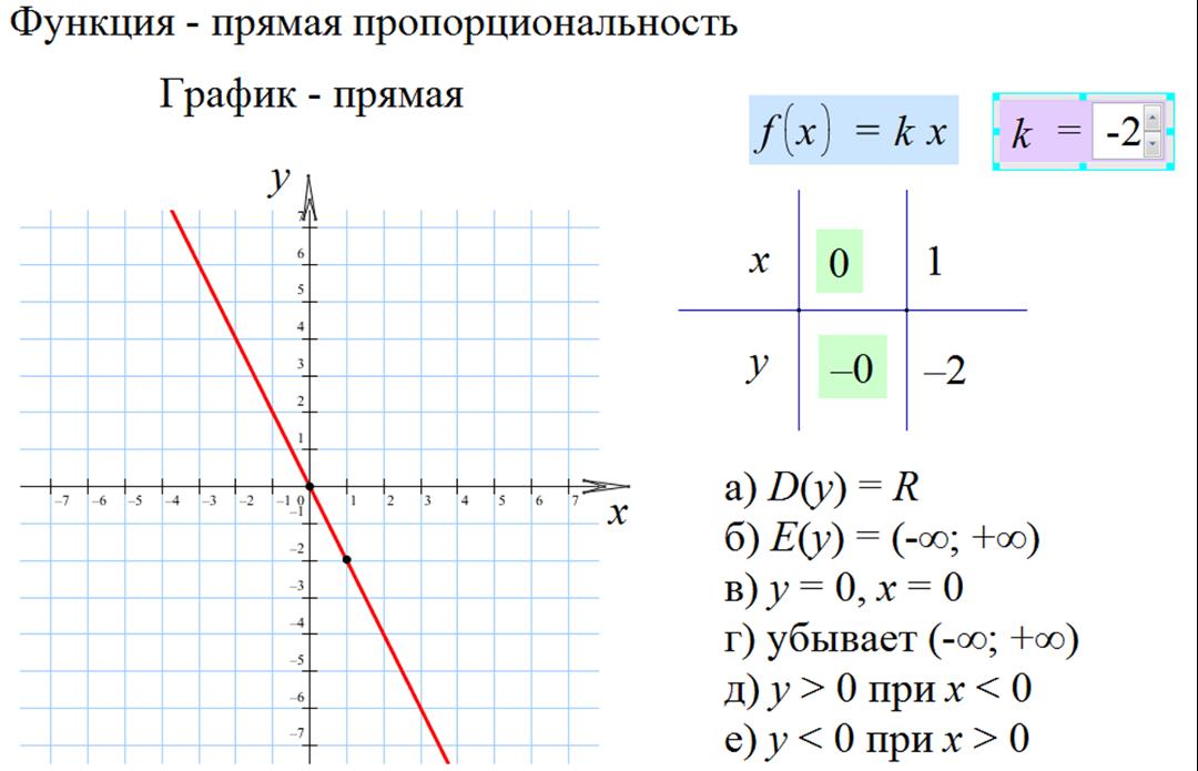 График прямой пропорциональности картинки