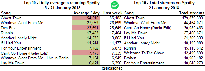 20180121 Total streams and averages.png  (Moderate)