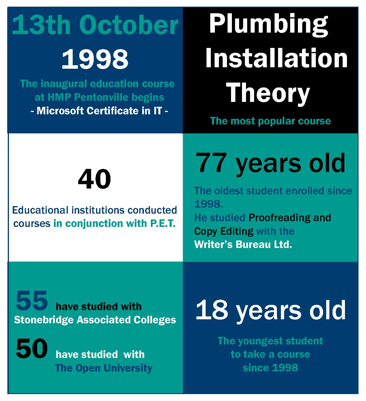 Pentonville Prison infographic
