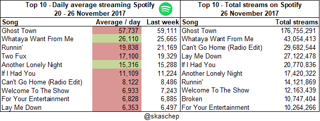 20171126 Total streams and averages.png  (Moderate)